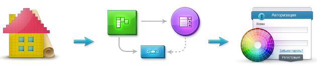 Где заказать дизайн информационных страниц?